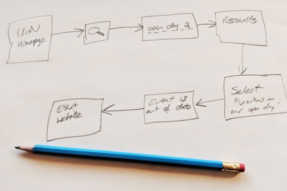 Example user journey mapping